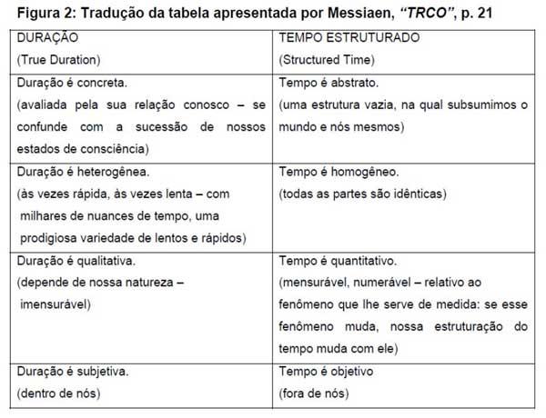 Tabela comparando os tipos de tempo - Messiaen - Bergson